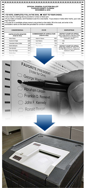 Optical Scan Voting Process