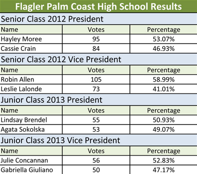 FPC Results