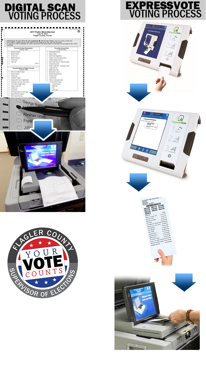 Digital Scan and ExpressVote Voting Process