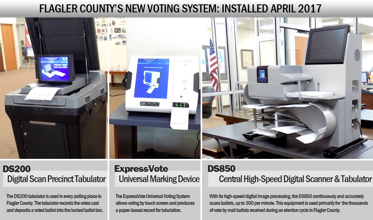 Voting System in Flagler County